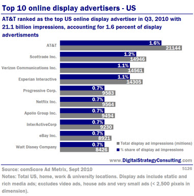 Top 10 online display advertisers- US. AT&T ranked as the top online display advertiser in Q3, 2010 with 21.1 billion impressions, accounting for 1.6% of display advertisments.