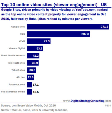 Digital Strategy - Top 10 online video sites (viewer engagement)- US. Google sites, driven primarily by video viewing at Youtube.com, ranked as the top online video content property for viewer engagement in Oct 2010, followed by Hulu (sites ranked by minutes per viewer).
