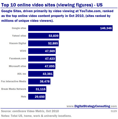 Digital Strategy - Top 10 online video sites (viewing figures) - US. Google sites, driven primarily by video viewing at YouTube.com, ranked as the top online video property in Oct 2010, (sites ranked by millions of unique video viewers).