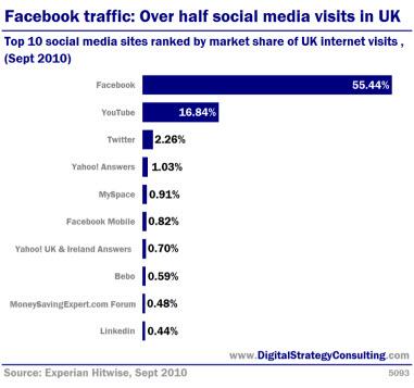 Digital Strategy - Facebook traffic: Over half social media visits in UK. Top 10 social media sites ranked by market share of UK internet visits, (Sept 2010).