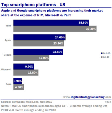 Top smartphone platforms: US. Apple and Google smartphone platforms are increasing thier market share at the expense of RIM, Microsoft and Palm.