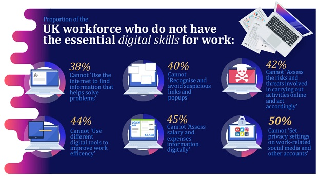UK-workforce-who-do-not-have-the-essential-digital-skills-for-work.jpg