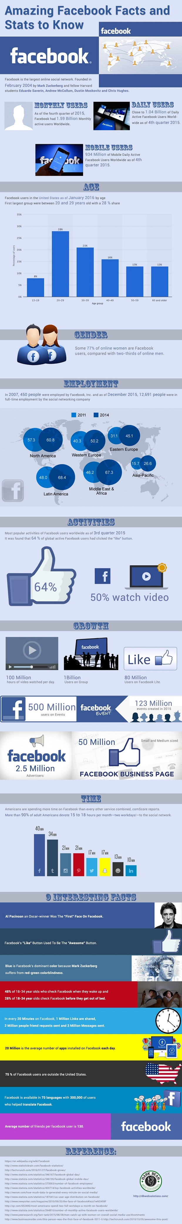 The most amazing facts about Facebook [INFOGRAPHIC] - Digital