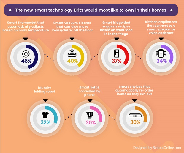 brits-and-emerging-smart-technology-infographic-one.jpg