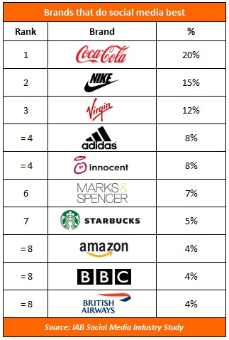 Coca-Cola and Nike 'leading way in social'- industry survey