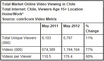 digital intelligence - total market online video viewing in chile