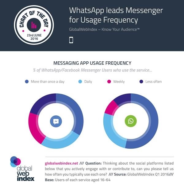 Battle of the Facebook chat apps: WhatsApp used more than