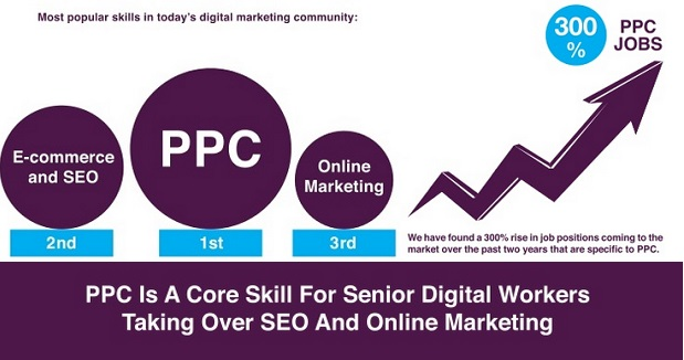 Top salaries in Digital: PPC marketers earn the most