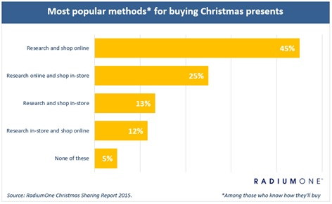 Nearly half of Christmas gift buyers will do it all online ...