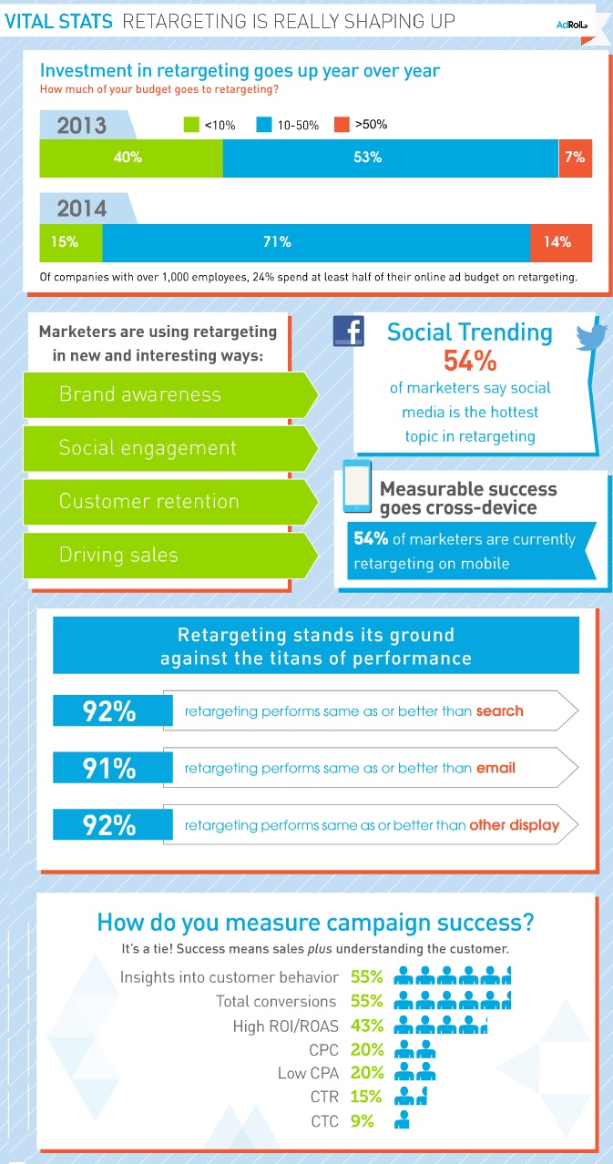 Retargeting 'performs better than search or email'