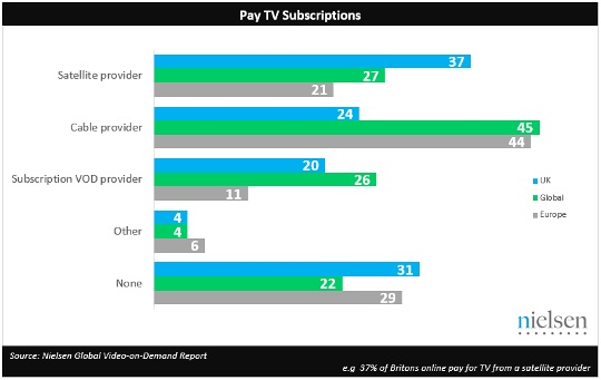 Cord shavers': 70% of Brits subscribe to video-on-demand