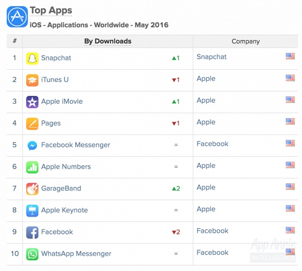 Snapchat wins older users as it tops App Store for first
