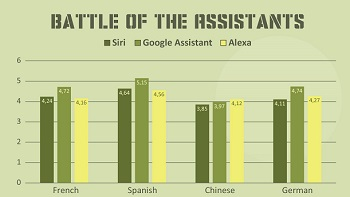 Battle of the translation assistants [INFOGRAPHIC]