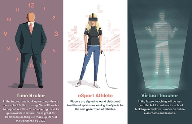 15 Jobs Of The Future Virtual Teacher Time Broker And Drone Manager