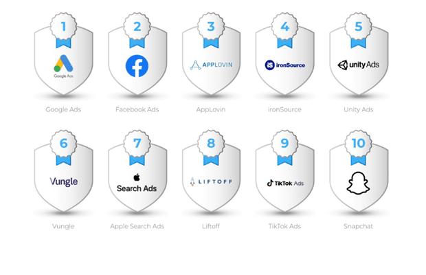 Google overtakes Facebook for user app installs (while TikTok rises)