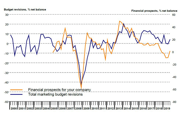 UK marketing budgets see 'modest growth' with year of Brexit uncertainty ahead