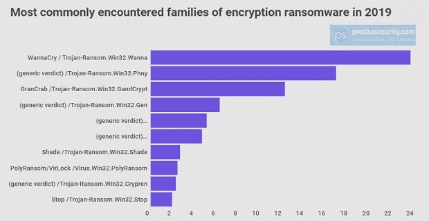 Security trends: WannaCry Virus was most common crypto ransomware attack last year