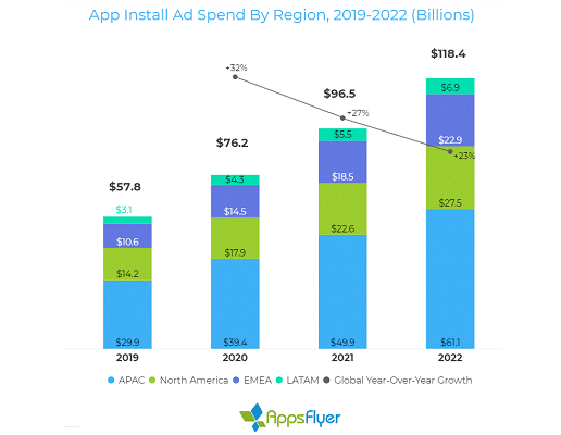 Global app trends: Install ad spend 'to double by 2022'