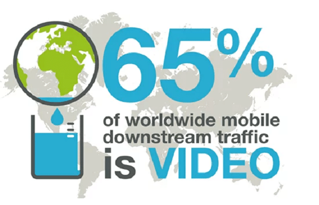 Global mobile trends: YouTube leads with over 25% of all mobile traffic volume