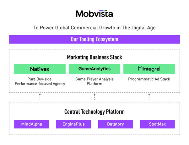Mobvista revamps mobile ad company under Nativex