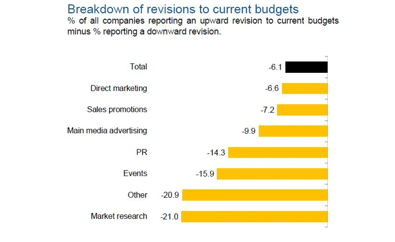 Marketing budgets drop at fastest rate since last recession amid Covid-19 crisis