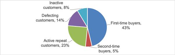 """Nearly half of online sales for brands in March were from """"new customers"""""""