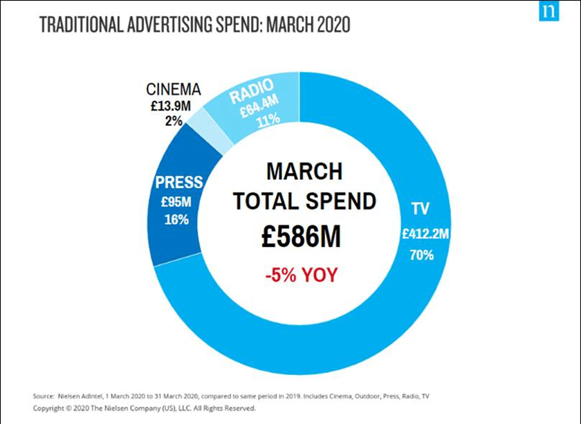 Ad spend trends: Food and govt spending soars as travel ads plummet