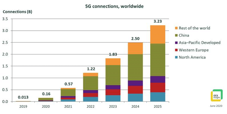 5G adoption remains positive despite pandemic