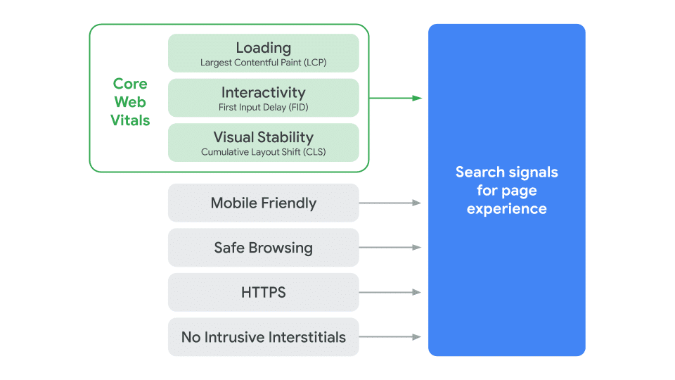 Google search update: Page experience to become a ranking factor