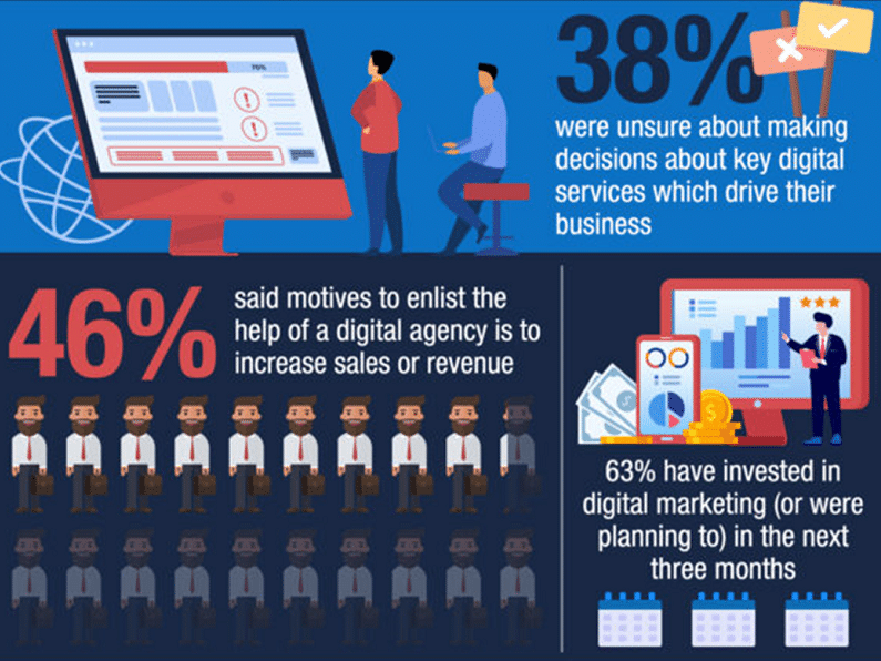 More than half of UK businesses have little understanding of how to trade online