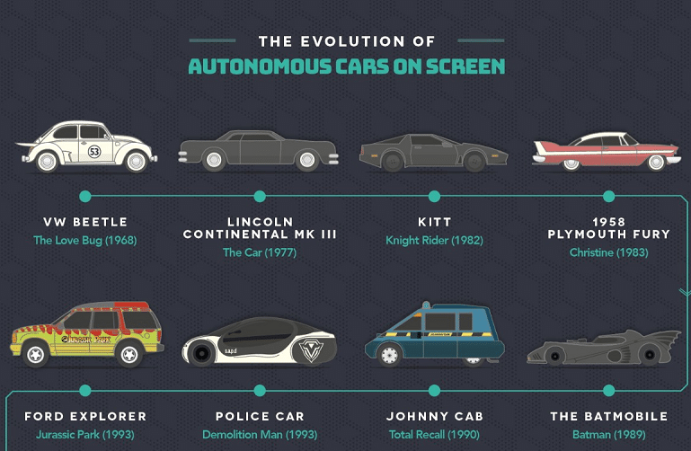 History of the self-driving car: from sci-fi to reality [INFOGRAPHIC]