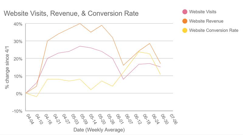 Ecommerce trends: conversion rates rise 11% (but website revenue falls 7%)