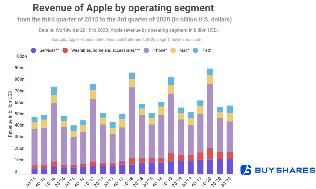 Apple becoming a services company? Services segment growing most as iPhone revenue declines