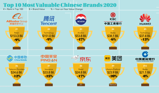 China's most valuable brands grow 12%: Moutai rises as Alibaba dominates