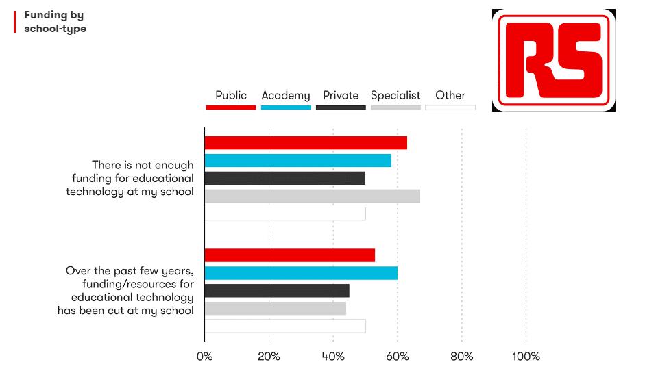 37% of teachers have spent £40 of own money on Edtech school supplies