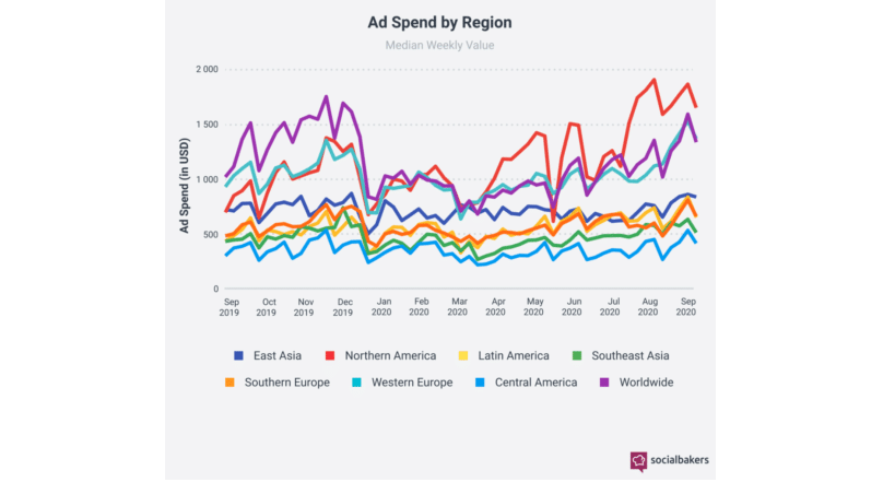 Budgets bounce back: Global ad spend doubles since lowest point in March
