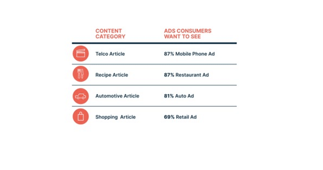70% of Brits 'more likely to remember a contextually relevant ad'