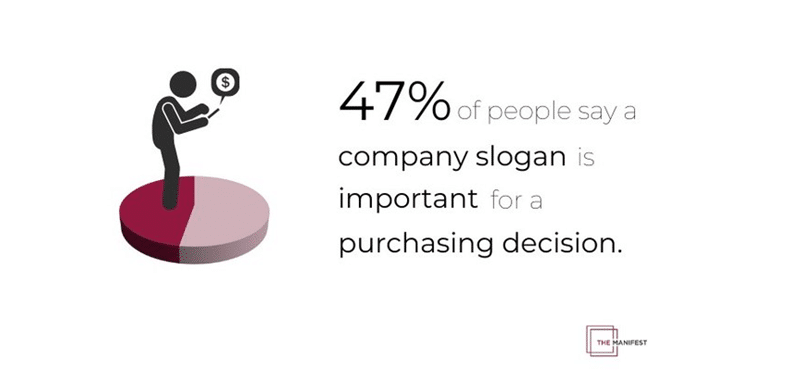 Slogans work: 50% of people 'look to a slogan to understand a company's purpose