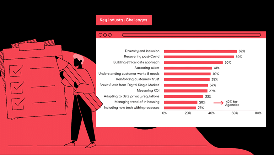 Marketers list biggest challenges for 2021: Diversity, Covid recovery and ethical data