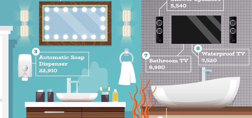Smart mirrors top list for most desired bathroom tech