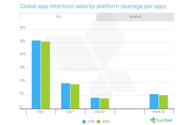Customer loyalty at all-time low for mobile apps in 2020, with uninstalls rising by 10%