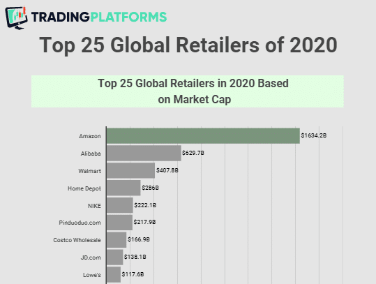 Top 25 global retailers: Amazon No.1 with $1.63tn market cap