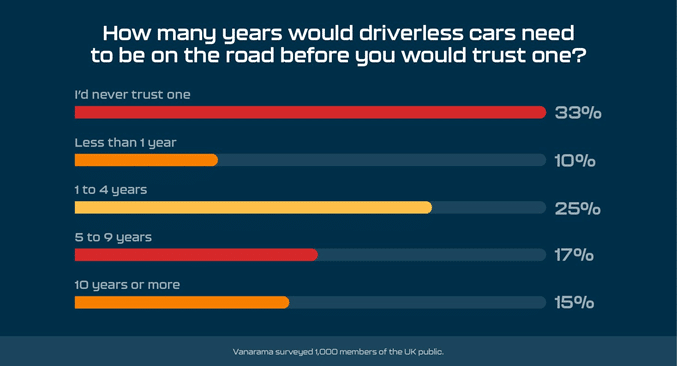 80% of Brits 'think they could react quicker than a driverless car