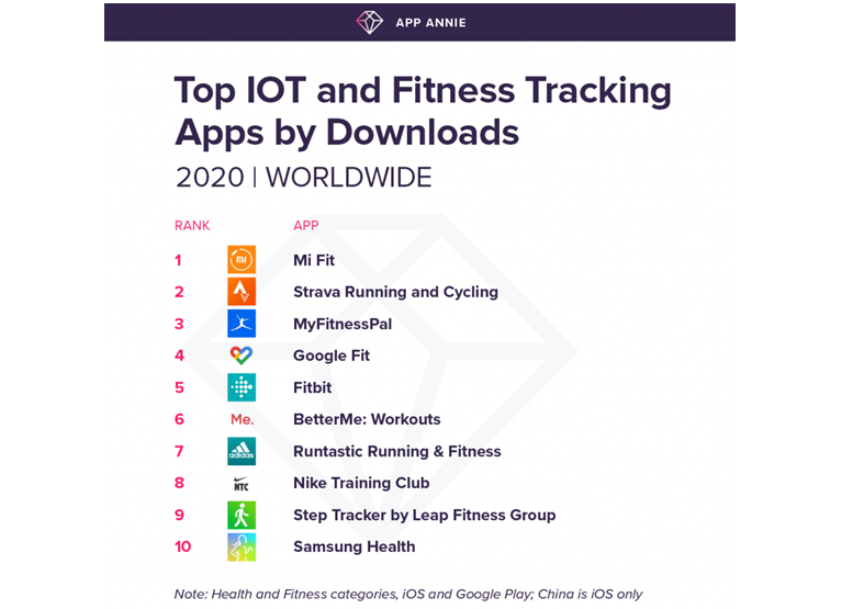 Top fitness apps: Mi Fit and Strava lead the way