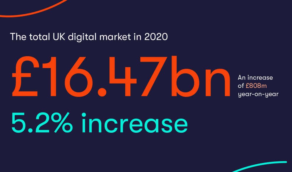 IAB report: Digital ad spend boosted by audio ad growth