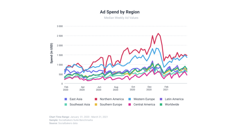 Global social media ad spend grows 60% year-over-year
