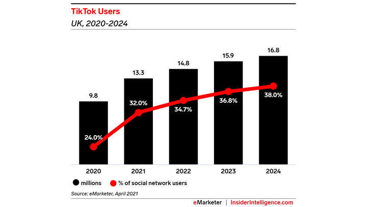 TikTok UK user numbers 'will surpass 13 million this year'