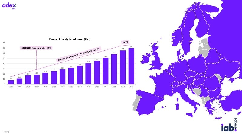 European digital ad growth defies pandemic: Germany and Turkey lead growth as UK remains biggest spender