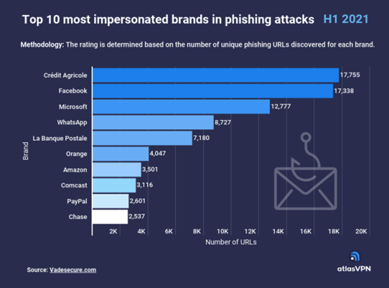 Crédit Agricole, Facebook, and Microsoft 'most    impersonated brands in URL phishing attacks'